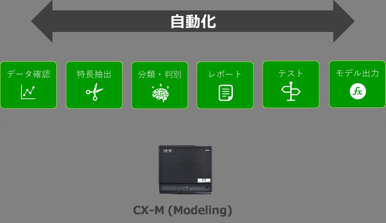 CX-M概要