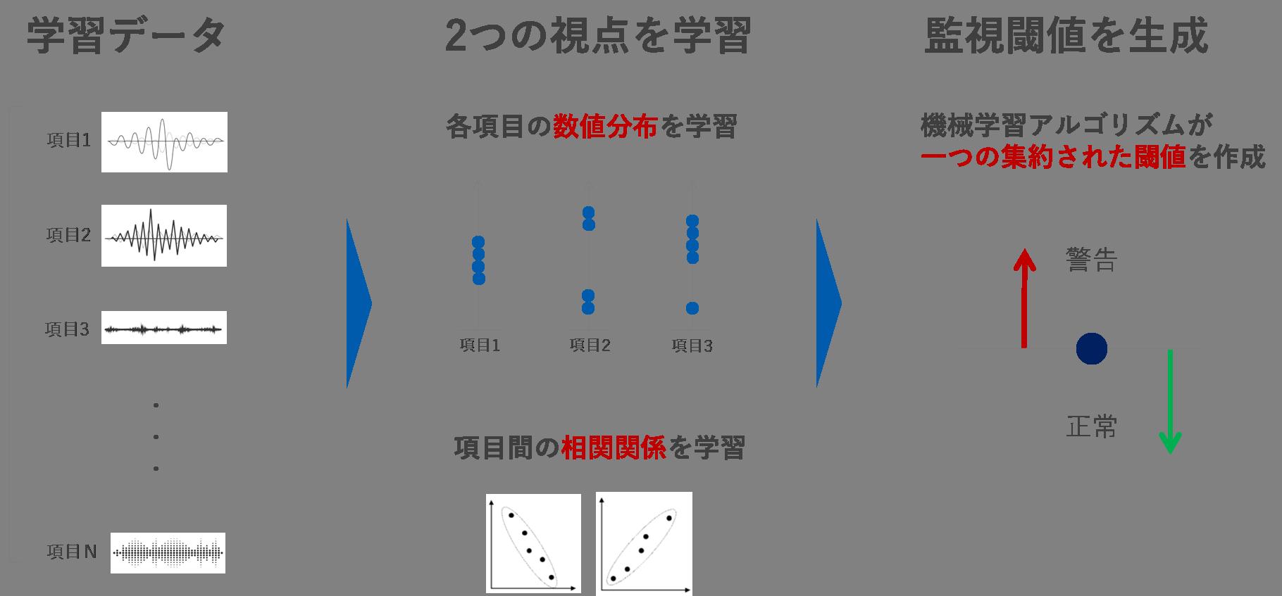 ②装置の多様なデータから監視閾値作成が可能