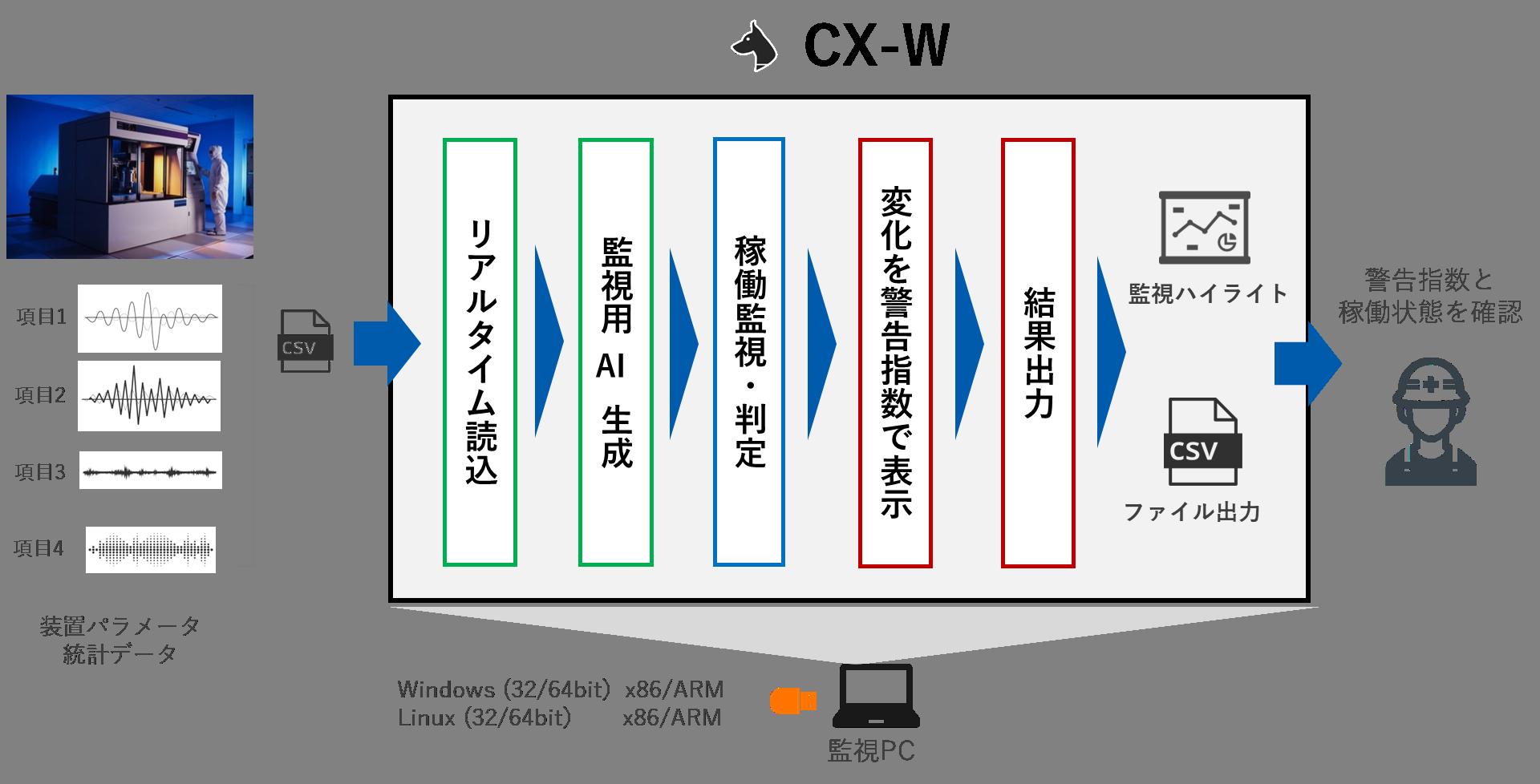 ■CX-Wの動作概要
