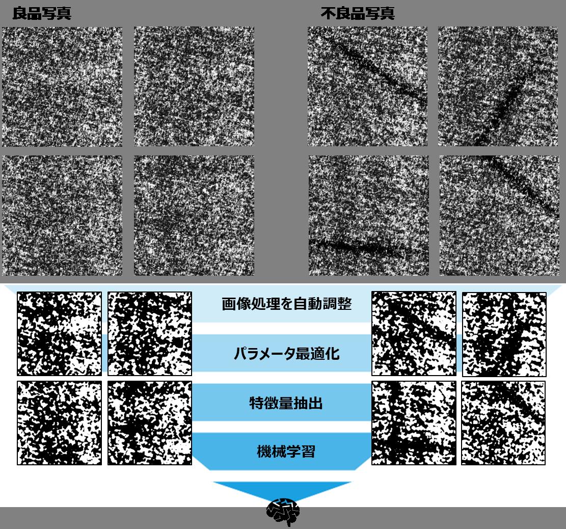 ■CX-Iによる分析例(傷)