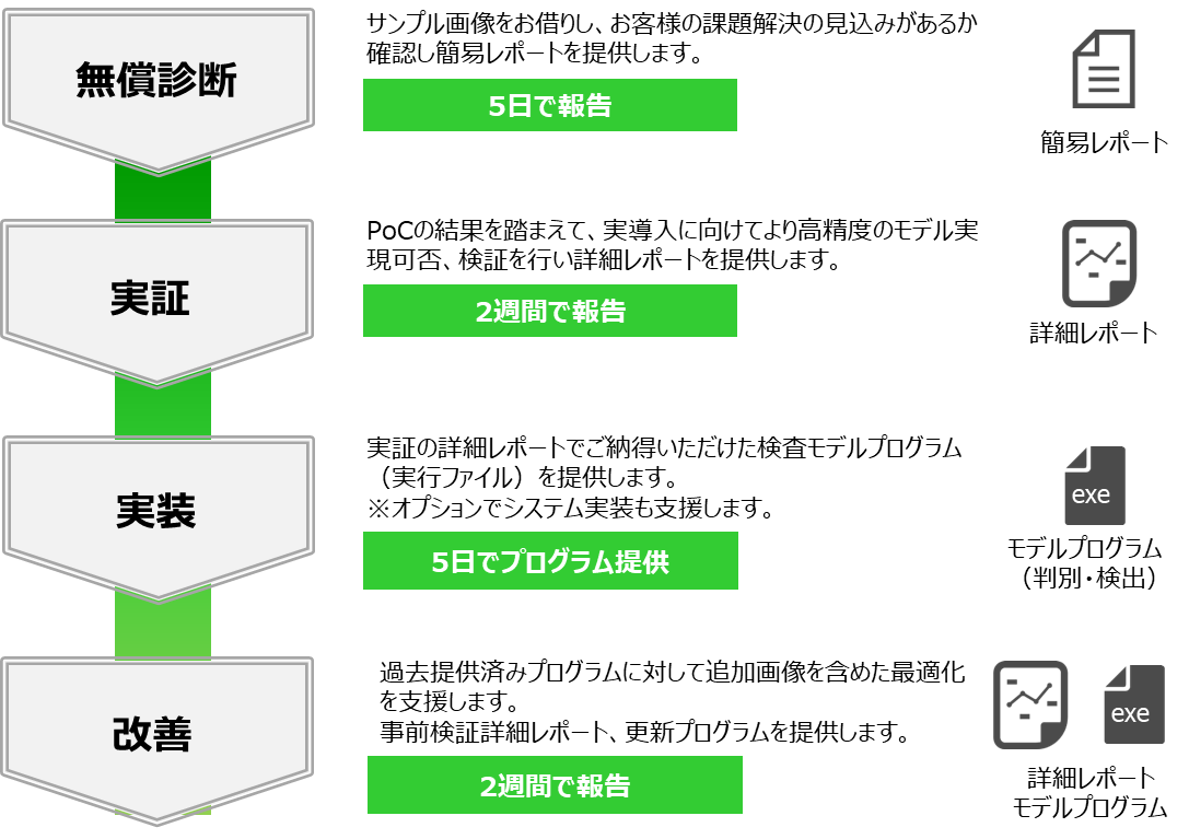 ■サービスメニュー