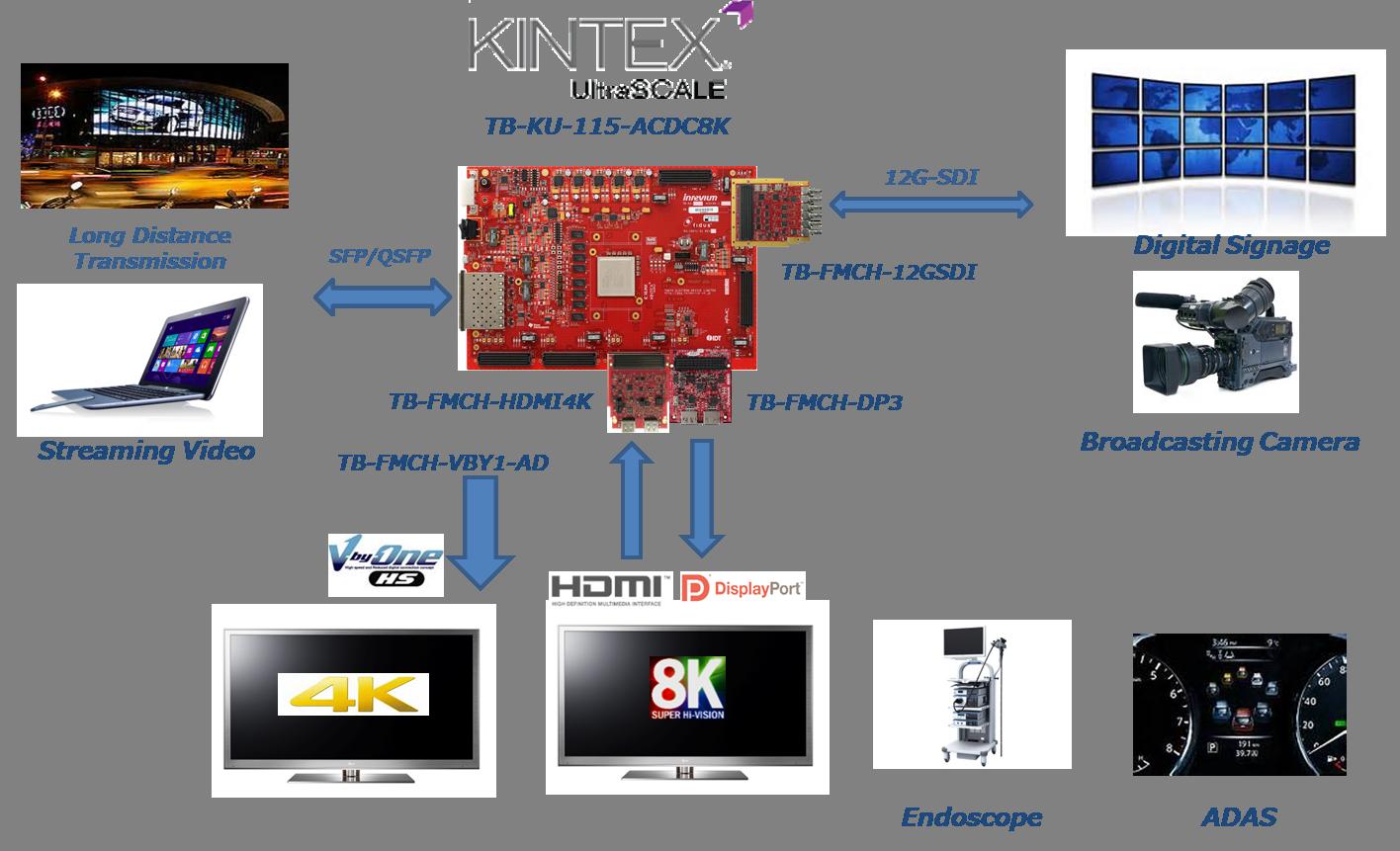 4K8Kビデオソリューション
