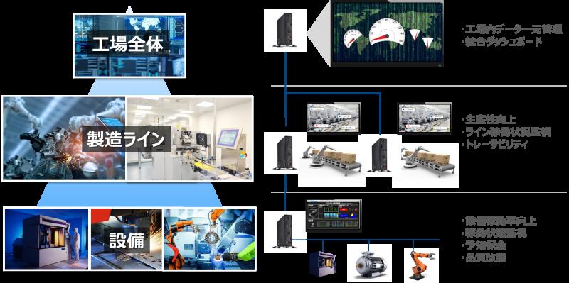 製造現場の課題(生産性向上、トレーサビリティ・稼働率向上・予知保全、品質改善)を解決