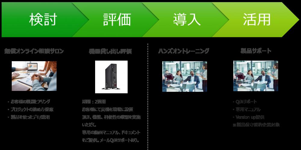 CX-D 評価・導入・活用のプロセス