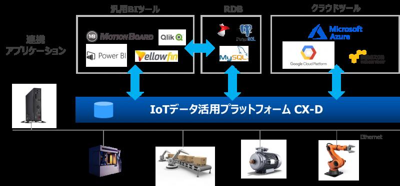 アプリケーションシステム連携