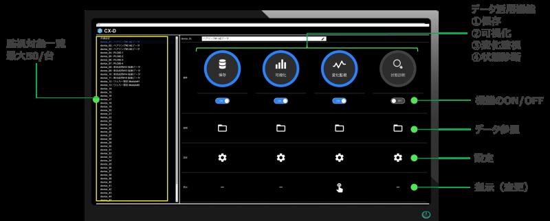 異常検知・設備診断システム CX-Dの管理画面
