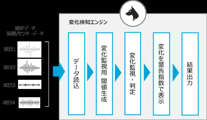3. 【変化監視】