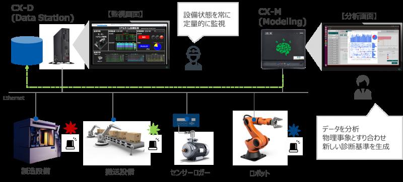 設備とCX-Dのシステム構成形態