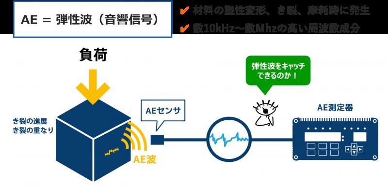 AE=弾性波(音響信号)