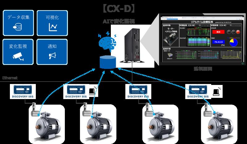 データ収集・可視化・変化監視・通知のシステム化が素早く実現