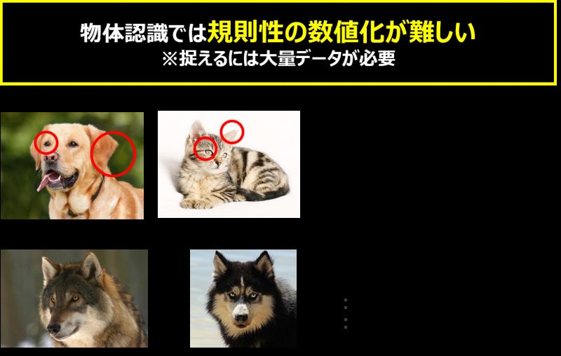 画像データの特徴抽出方法
