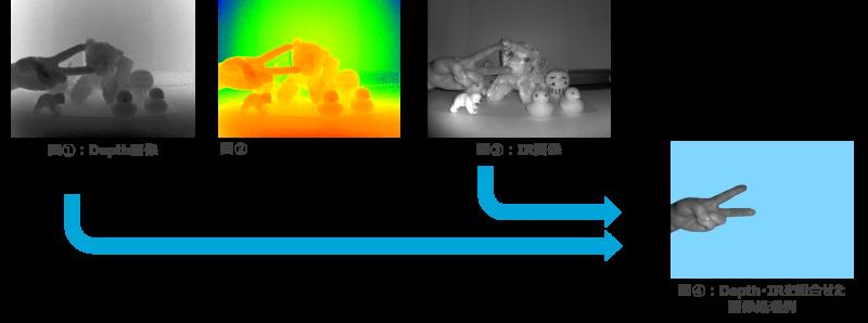 図1_Depth画像 図2_Depth疑似カラー 図3_IR画像 図4_Depth IRを組み合わせた画像処理例