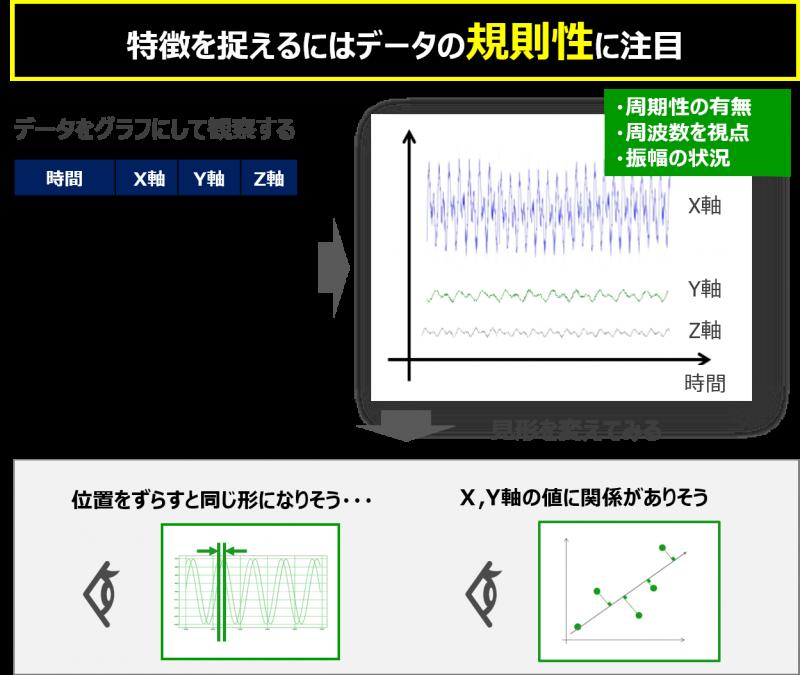 時系列データの特徴抽出方法