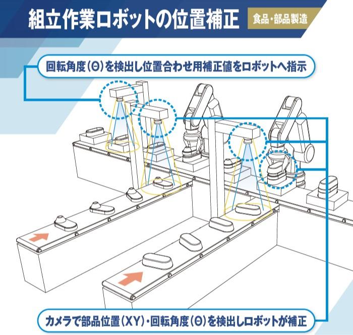 組立作業ロボットの位置補正