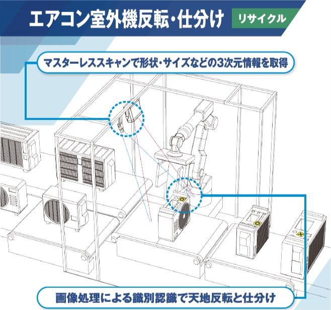 エアコン室外機反転・仕分け