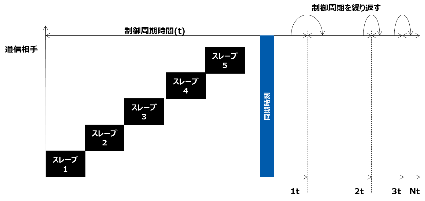 リアルタイムネットワークの基本