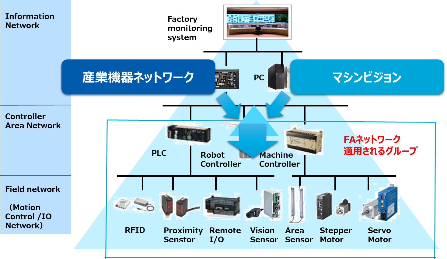Factory Automation-Networkイメージ