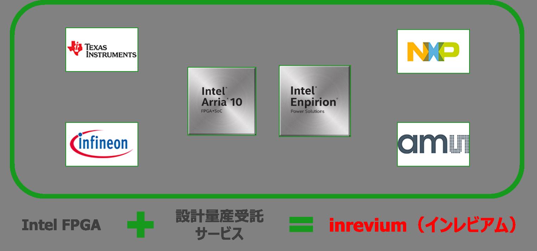 自社開発したFPGA 評価プラットフォーム・リファレンスデザイン、IP をお客様のご要望に合わせてカスタマイズ