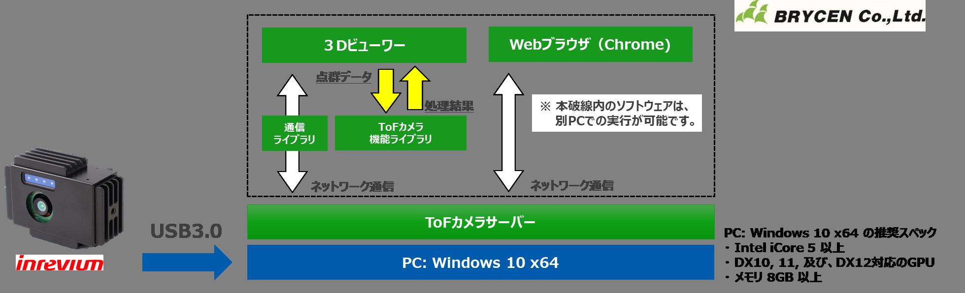 TFLibパッケージに含まれるソフトウェア
