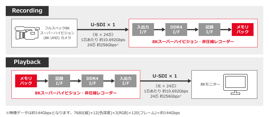 インテル® Arria® 10 SoMを活用した8Kスーパーハイビジョン非圧縮記録装置の開発実績例