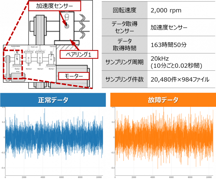 加速度センサー_サンプルデータ1