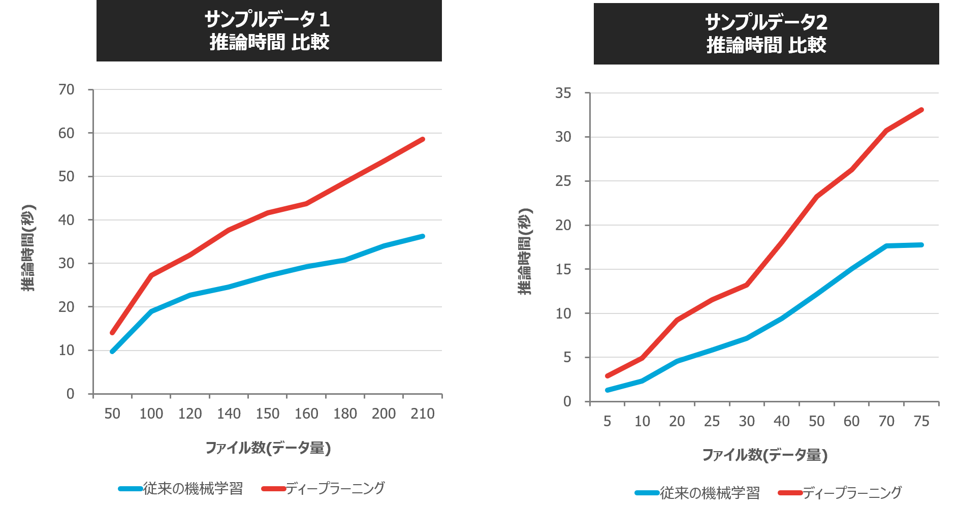 従来の機械学習とディープラーニングの処理時間(学習と推論)比較_2