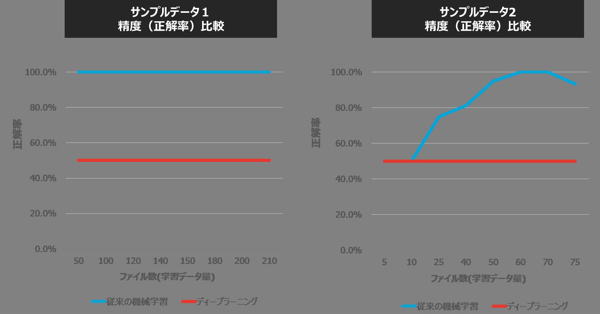 従来の機械学習とディープラーニングの精度(正解率)比較_1