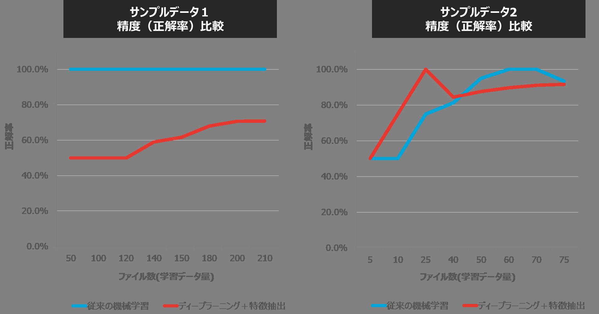 従来の機械学習とディープラーニング+特徴抽出の精度(正解率)比較_1