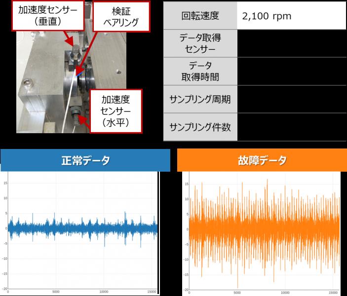 加速度センサー_サンプルデータ2