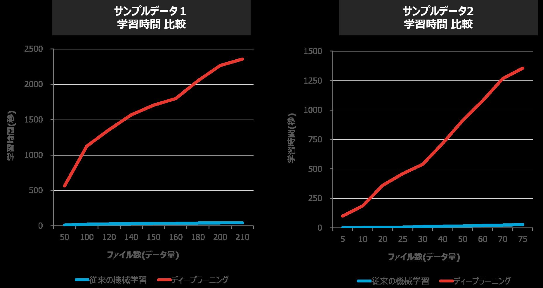 従来の機械学習とディープラーニングの処理時間(学習と推論)比較_1