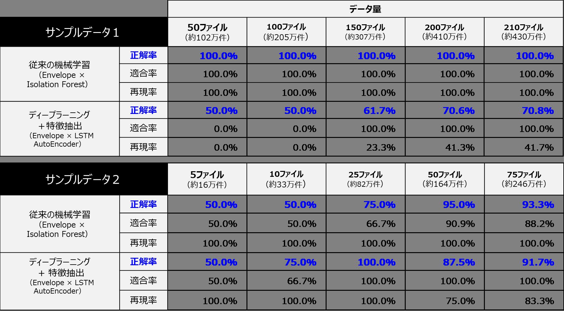 従来の機械学習とディープラーニング+特徴抽出の精度(正解率)比較_2