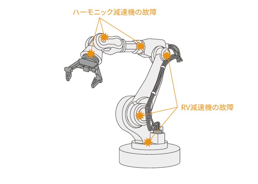 多軸ロボット