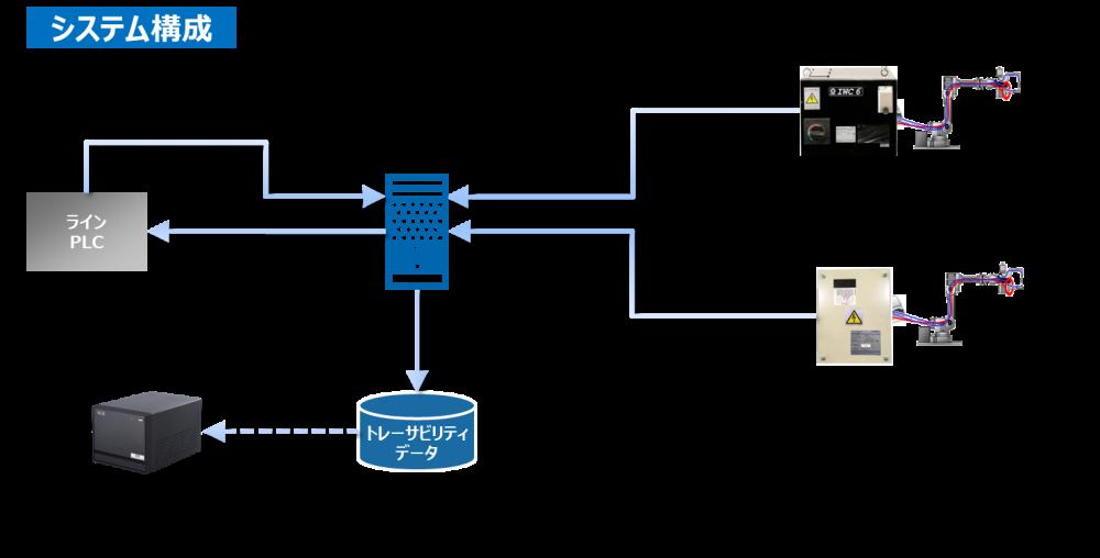 WIMS(スポット溶接品質管理ソリューション)