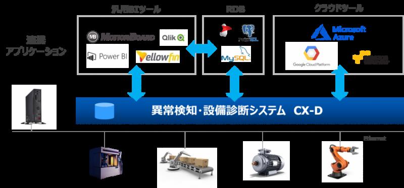 多様なアプリケーション・システムとの連携を実現