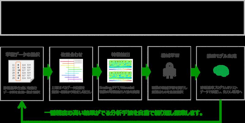 時系列データの分析自動化(Auto ML)