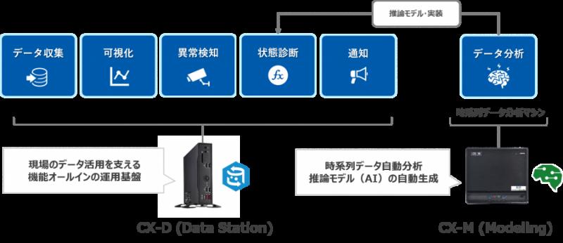AIを活用した設備診断システム