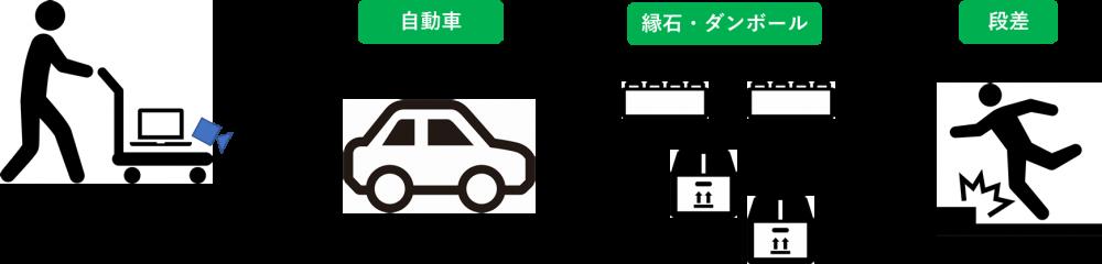 駐車場障害物検知_試験環境