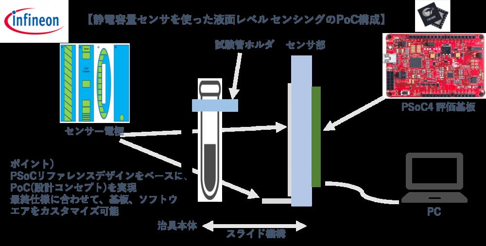静電容量センサを使った液面レベル センシングのPoC構成事例