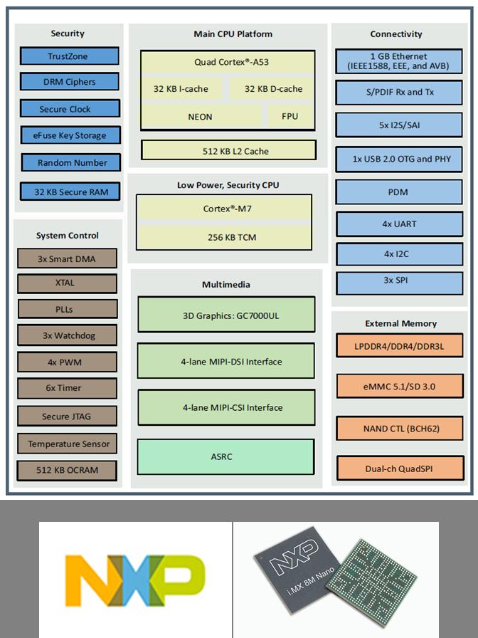 NXP社 i.MX8M Nanoアプリケーションプロセッサ特徴