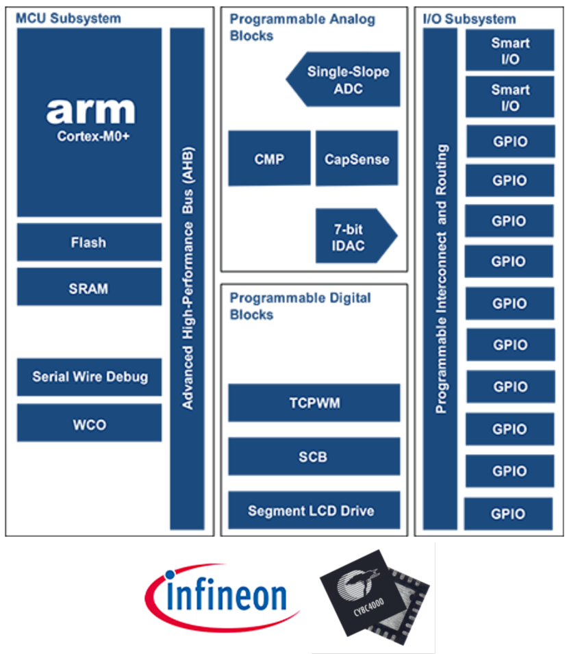 Infineon社 PSoC 4特徴