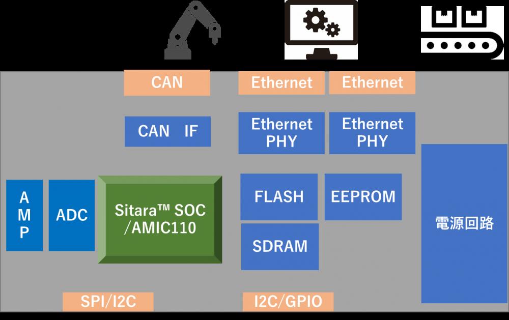 産業用オープンネットワーク基板ブロック図