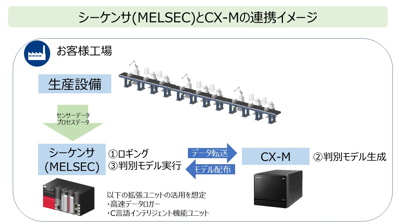 MELSECとCX-Mの連携イメージ