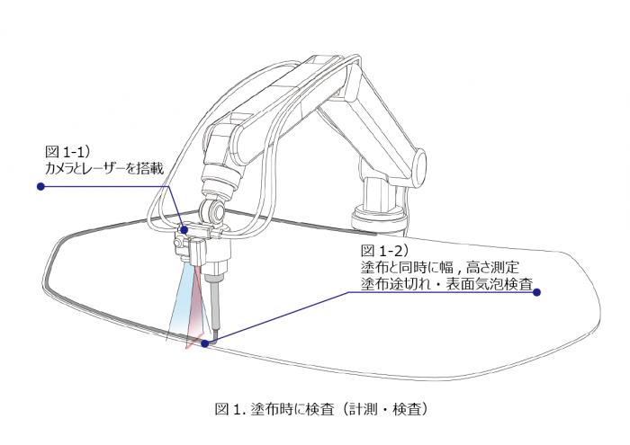 塗布Robotでリアルタイムに高さ計測(計測・検査)