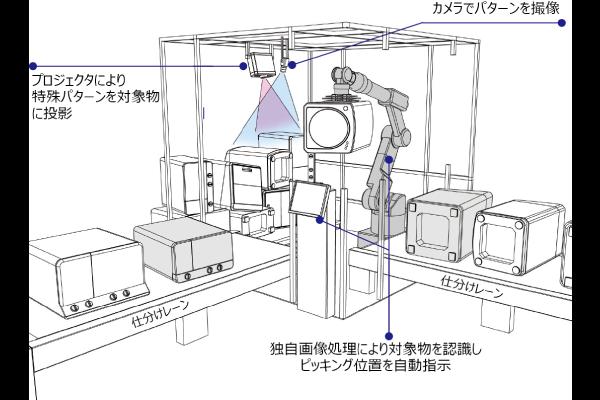 1_1不定形物のピッキング(撮像・認識)