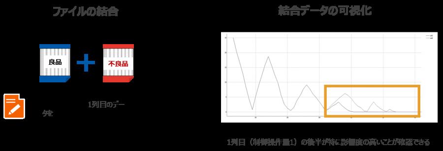 オリジナルのデータを波形の位置を合わせた後に重ねる