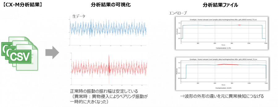 分析結果の可視化