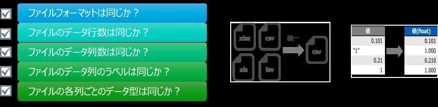 収集したデータのファイル・データフォーマットは統一する