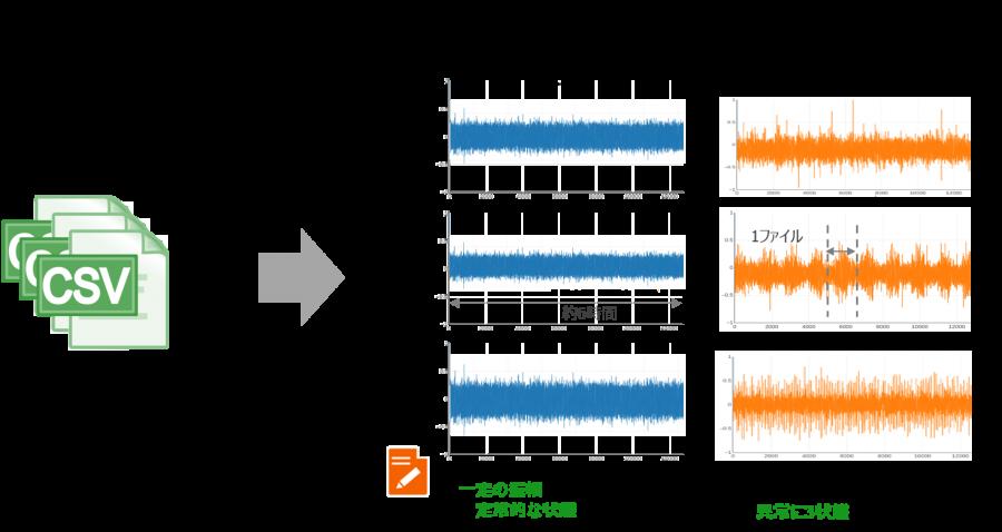 加工ツール 取得データ 可視化