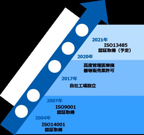 医療機器向け開発製造ロードマップ