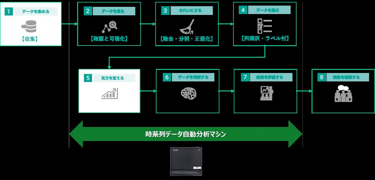 データ解析・分析の主なステップ
